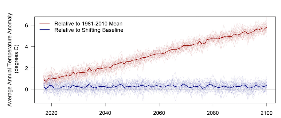Effect of shifting baselines on the remarkability of temperature anomalies. (Fig. 4 in the PNAS study.) The figure shows the relationship between how hot it is getting (red line) and how hot people think and feel it is getting (blue line).